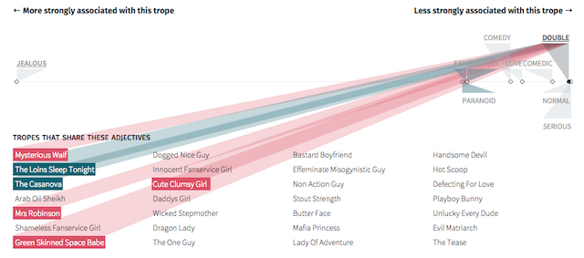 Stereotropes explores gender and 'tropes' - Visualising Data
