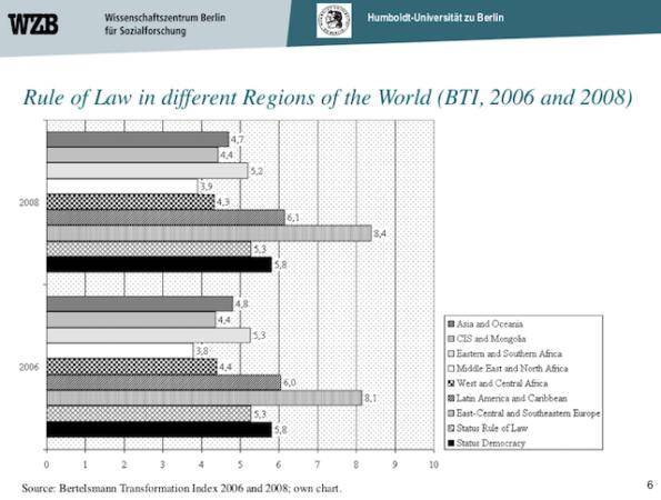 Rule of Law__WBGI_BTI_FH