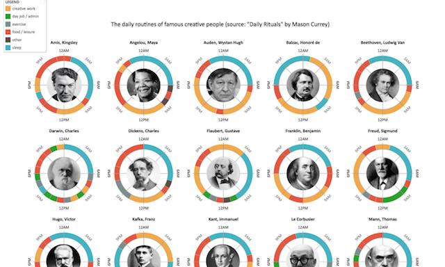 Timeline Storyteller Visualising Data